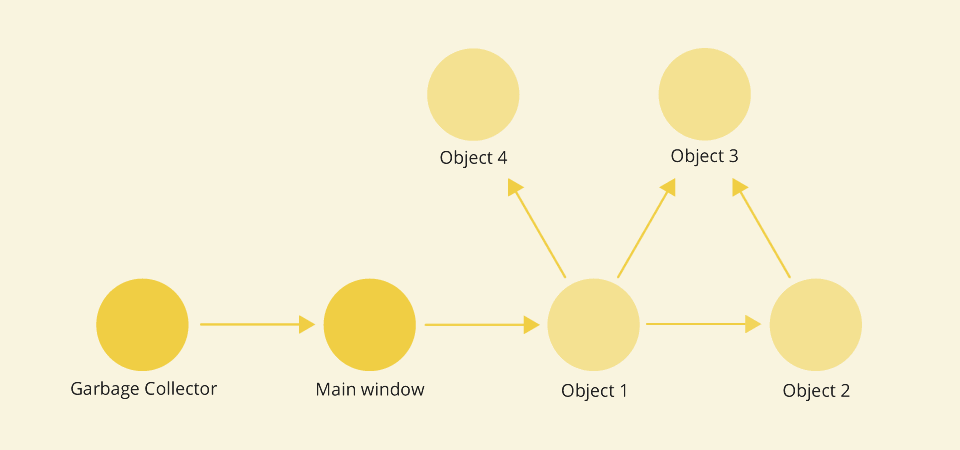 Reference chain - garbage collector - objects