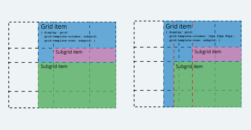 CSS Subgrid - Inheriting